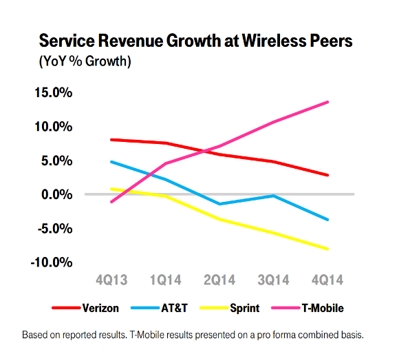 Revenue Growth Trends
