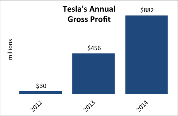 Tesla Annual Gross Profit