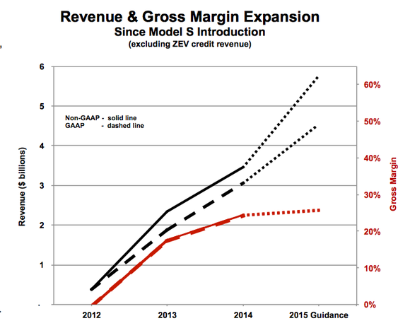 Tesla Revenue Gross Margin