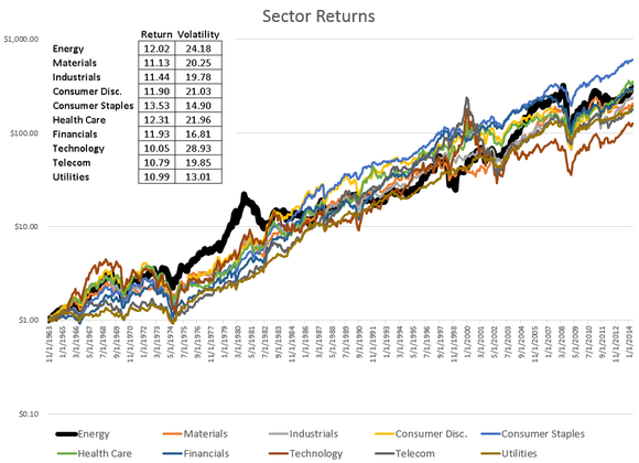 Sector Returns With Adrs For Energy Part