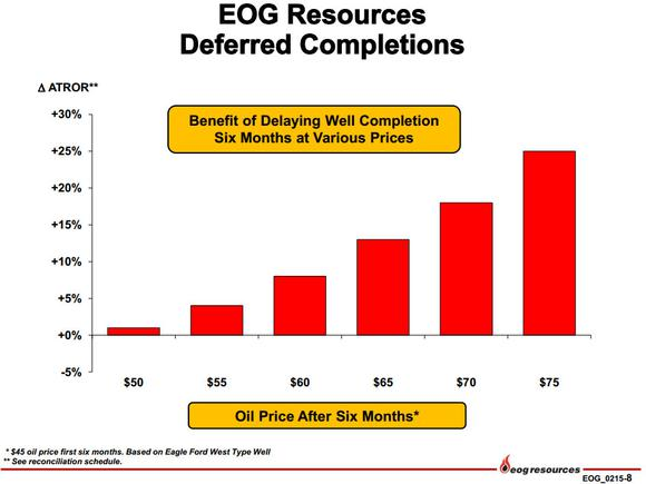 Eog Resources Inc Deferred Completions