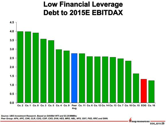Eog Resources Inc Financial Leverage