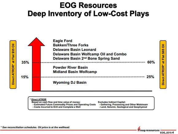 Eog Resources Inc Low Cost
