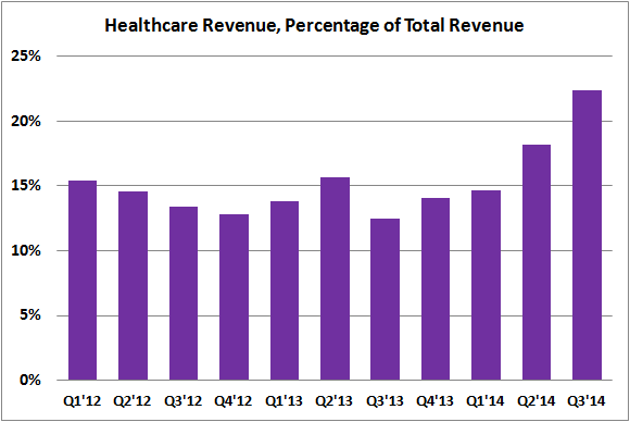 Ddd Healthcare Revenues Percent