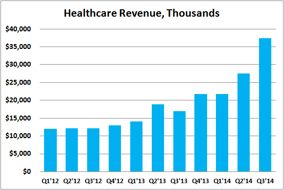 Ddd Healthcare Revenues