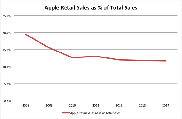 Apple Retail Sales As Of Total Sales