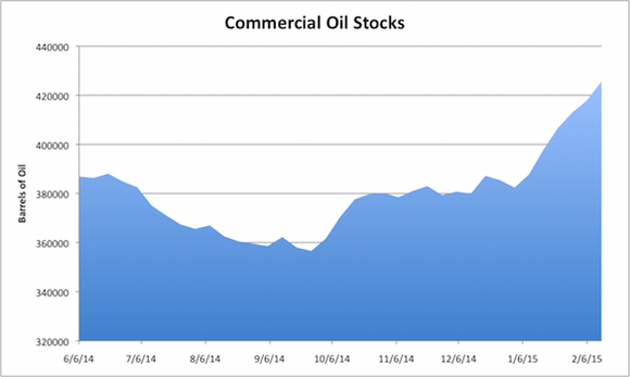 Commercial Oil Stocks