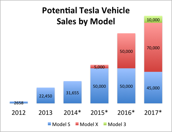 Tesla Sales By Model