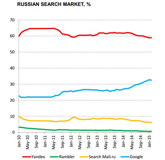 Yandex Russian Search Market