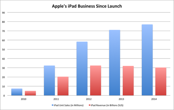 Apple Ipad Historic Sales
