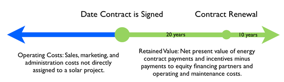 Retained Value Image
