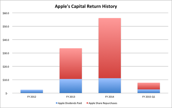 Apple Capital Return Program History