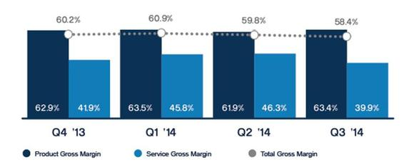 Ssys Gross Margins Trailing To Q
