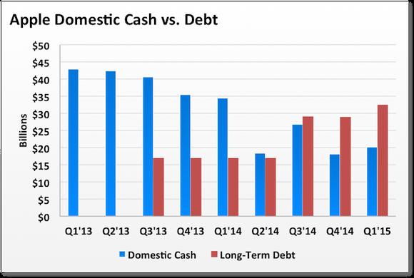 Aapl Cash Debt