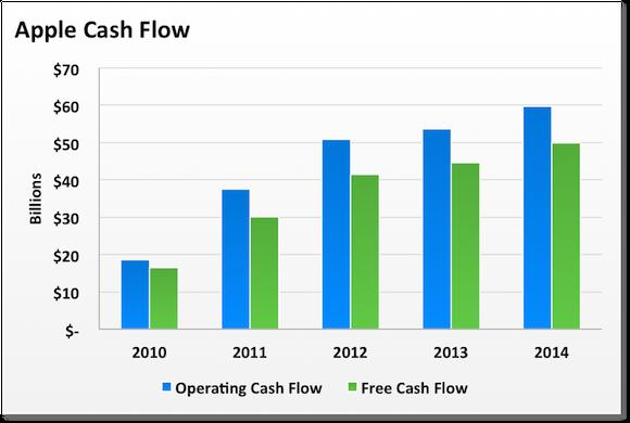 Aapl Cash Flow