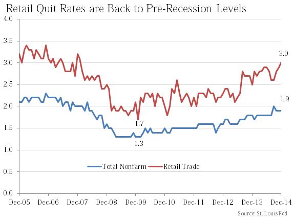 Retail Quit Rates