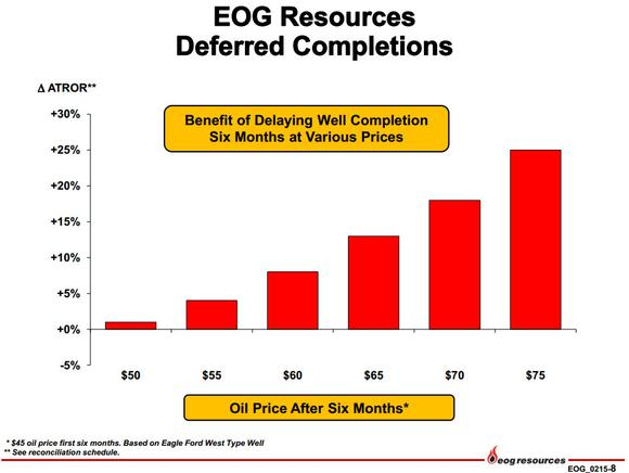 Eog Resources Inc Higher Oil Price