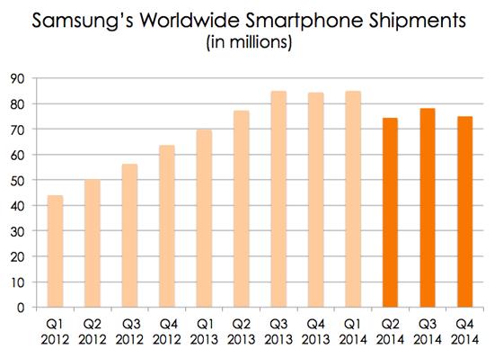 Samsung Shipments