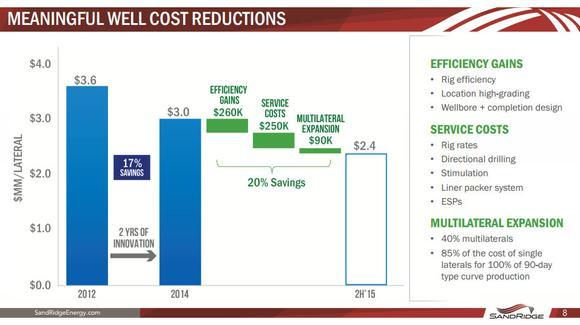 Sandridge Energy Inc Cost Reductions