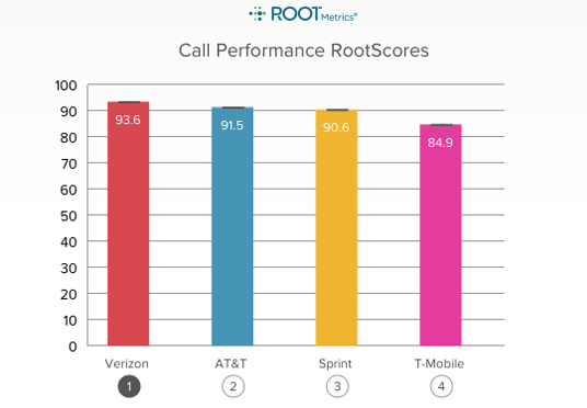 T Mobile Call Performance