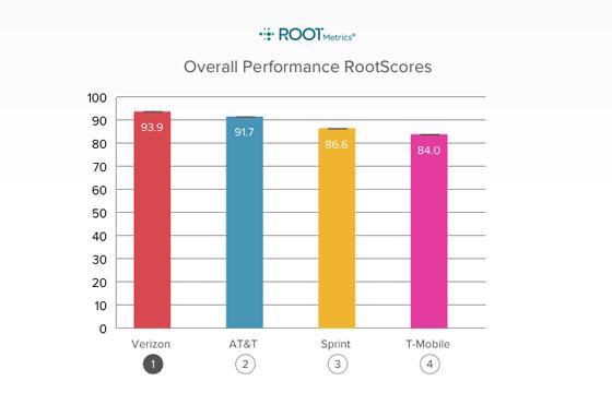 Sprint Score