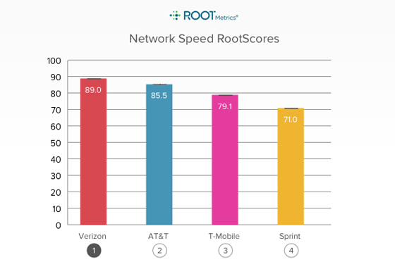 Sprint Speed Rootmetrics