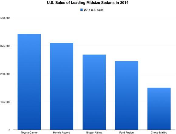 Midsize Sedan Sales In