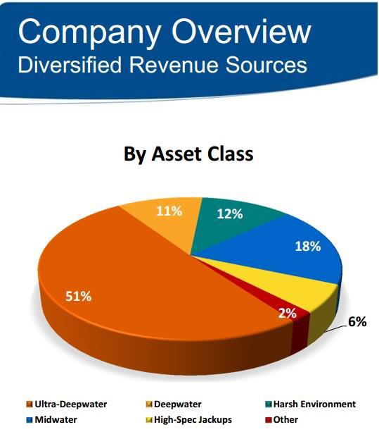 Transocean Revenue By Rig Type Pareto Energy Conference