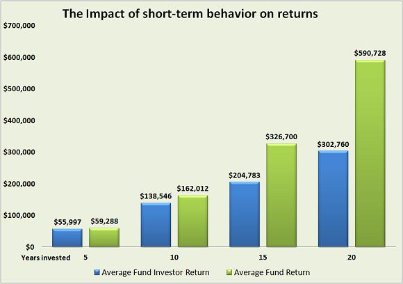 Individual Returns Vs Fund Returns Davis Advisors