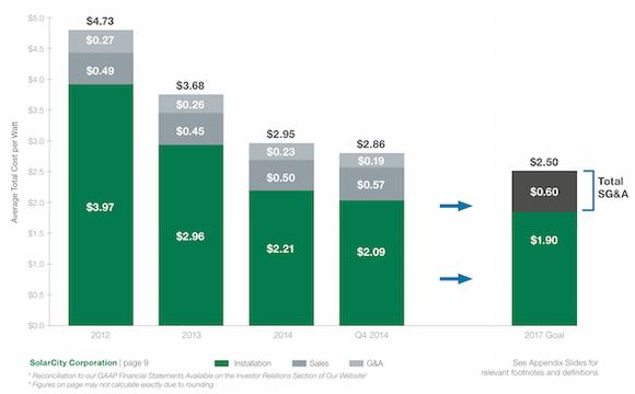 Solarcity Cost Chart
