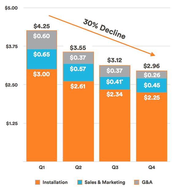 Vivint Solar Cost Chart