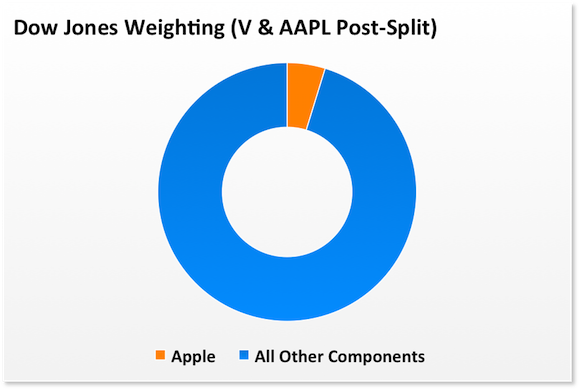 Apple Dow Postsplit