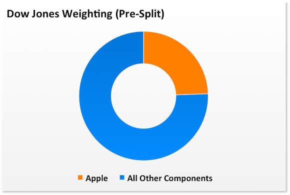 Apple Dow Presplit
