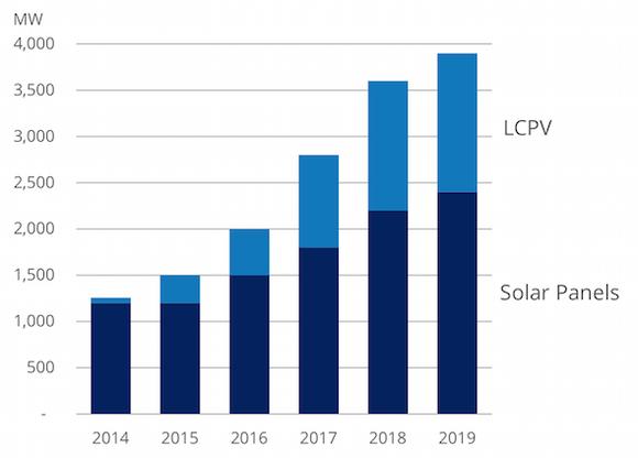 Sunpower Growth Strategy