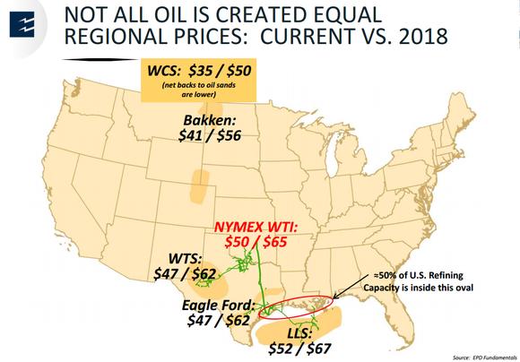 Regional Oil Prices