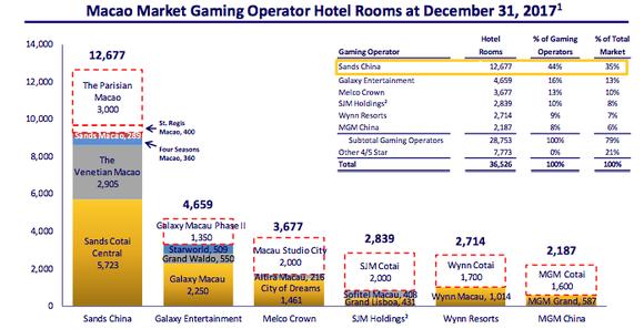 Lvs Macau Hotel Room Leader