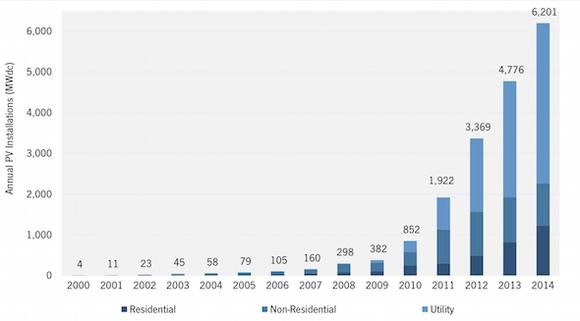 Us Solar Installation Growth