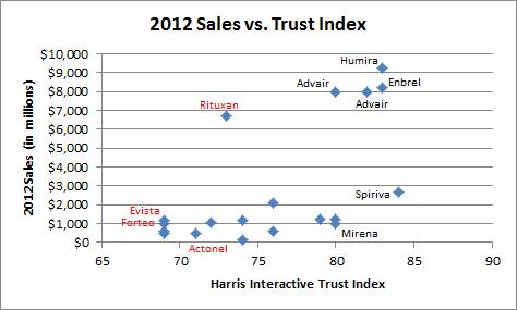 Sales Vs Trust Index