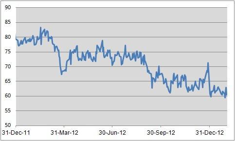 Cboe Correlation Index To Feb