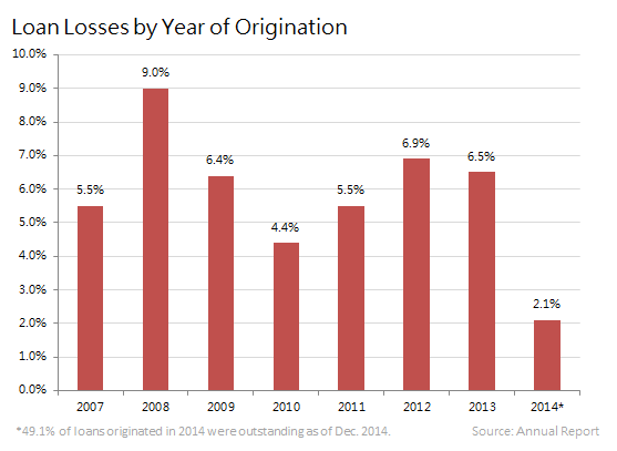 On Deck Loan Losses By Year Of Origination