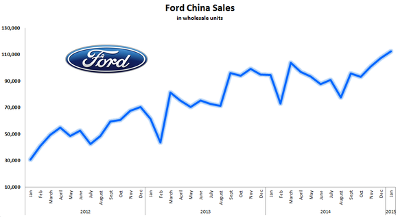 why ford motor company is easily my favorite dividend stock the. Cars Review. Best American Auto & Cars Review