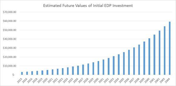 Enterprise Products Partners Lp Future
