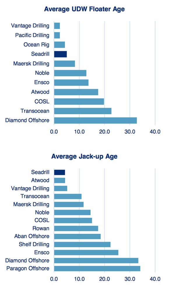Seadrill Fleet Age