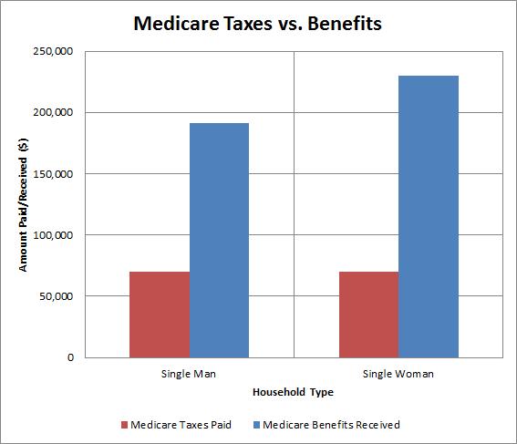 Single Medicare