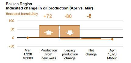 Bakken Shale Production