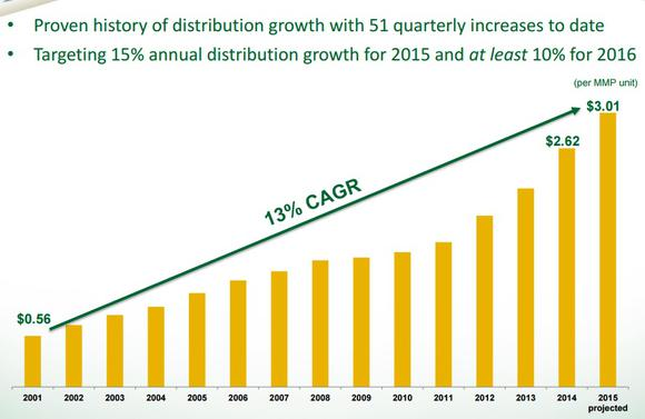 Magellan Distribution Growth