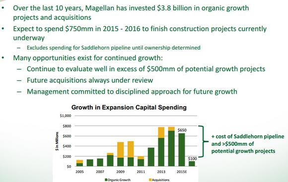 Magellans Track Record Of Growth