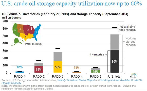 Oil Storage Capacity