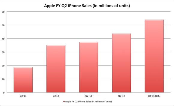 Apple Fy