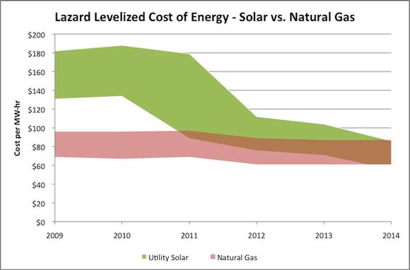 Lazard Lcoe Energy